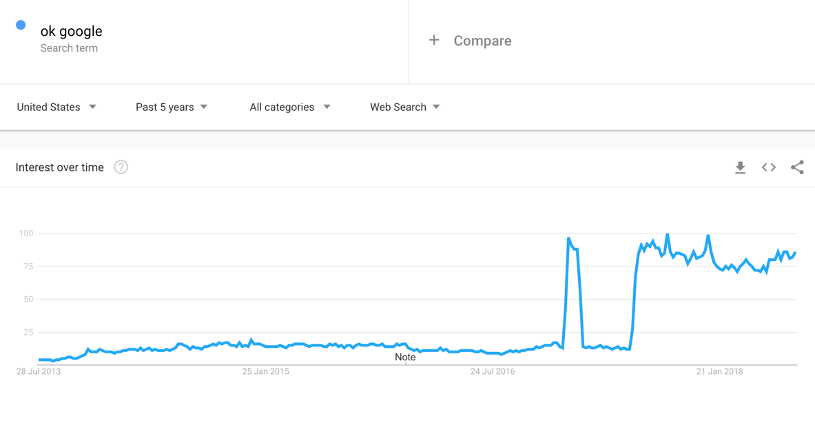 Google Trends to find content ideas